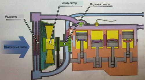 Помпа охлаждения двигателя, основная схема
